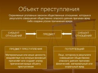 Понятие объекта преступления и его виды