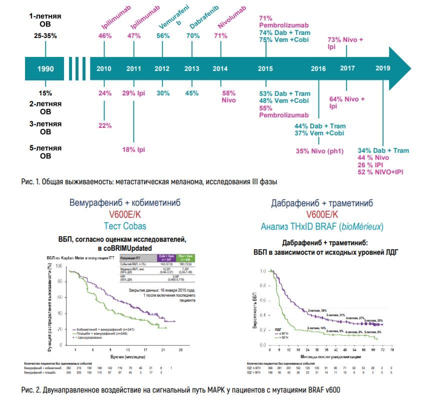 Таргетная терапия в онкологии: последствия, препараты при лечении рака