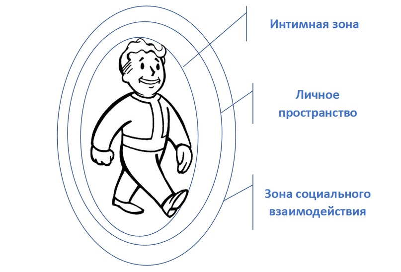 Личное пространство человека - границы и нарушение