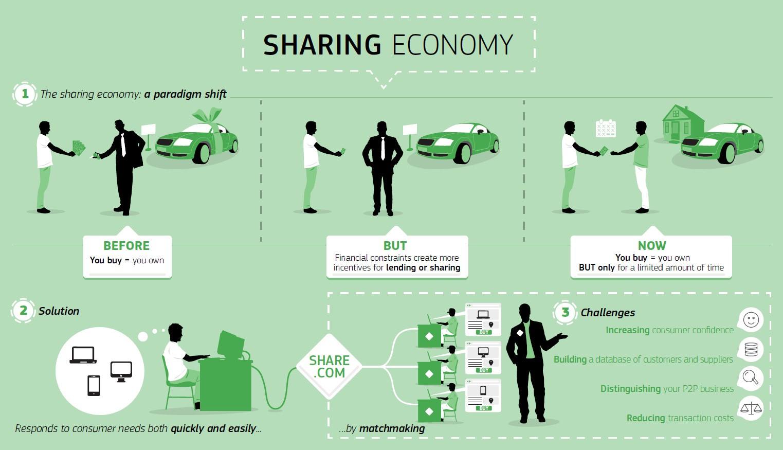 Эффект уберизации: как шеринг услуг поможет спасти экономику :: рбк тренды