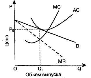 Что такое монополистическая конкуренция — теория, характеристики, примеры