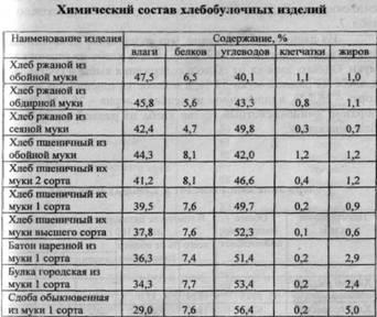 Список продуктов (химичекий состав)