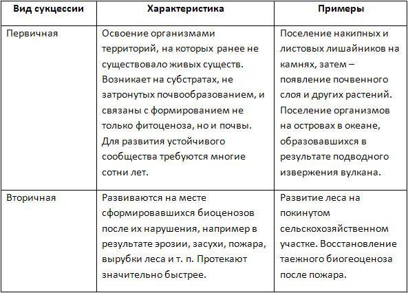 Сукцессия - это... сукцессия первичная и вторичная. примеры сукцессии