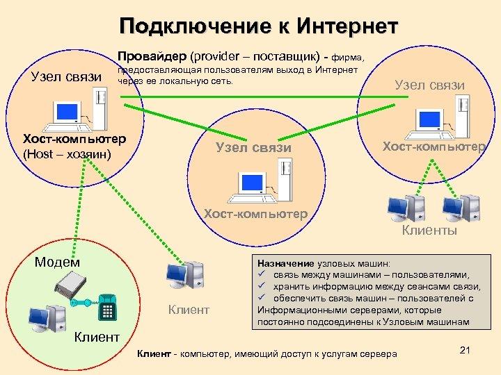 Кто такие интернет провайдеры и чем они занимаются