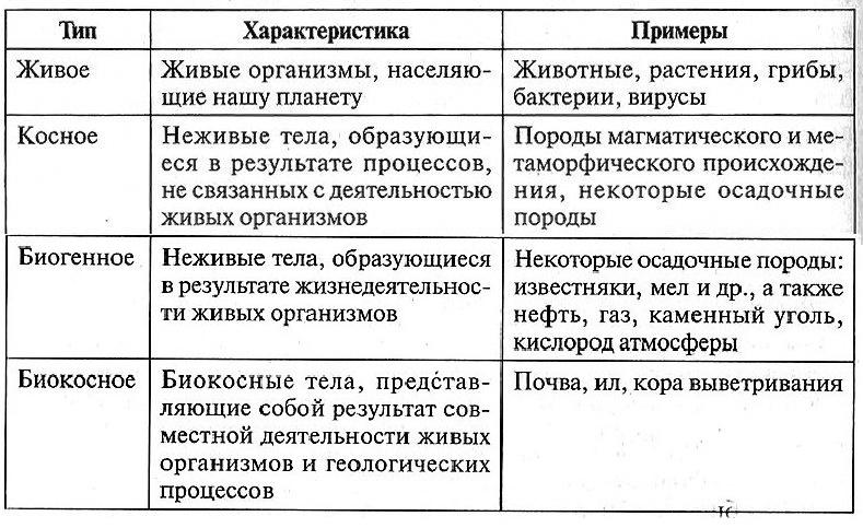 Живое вещество. функции живого вещества в биосфере :: syl.ru