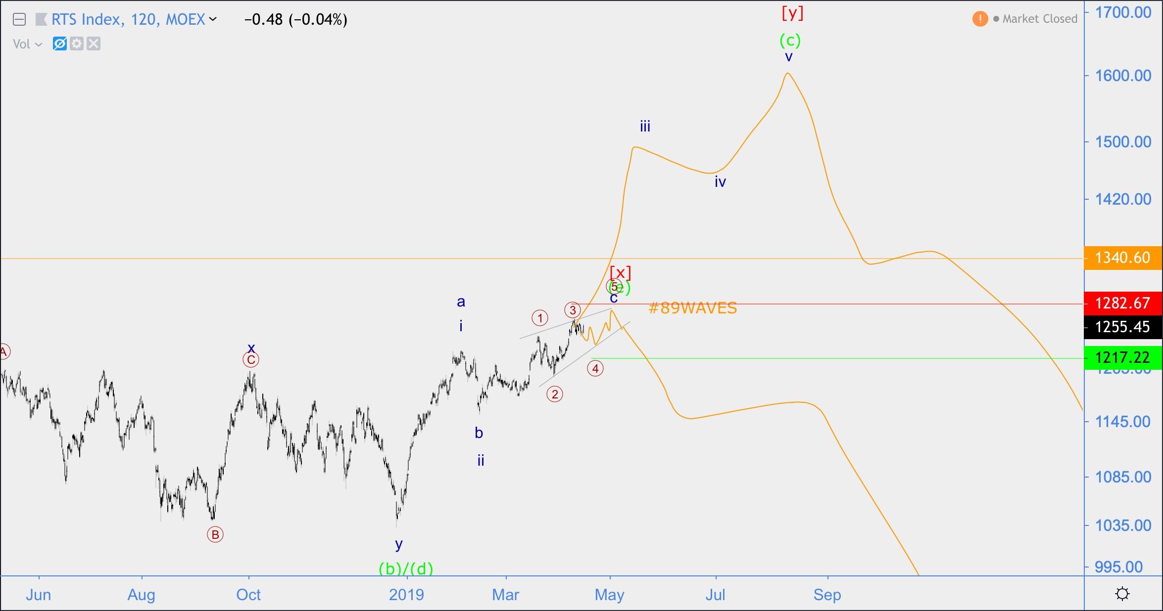 Российский индекс ртс – курс онлайн на бирже и обзор