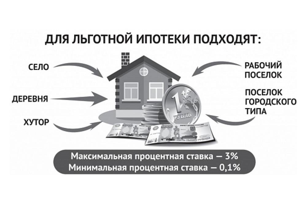 Сельская ипотека в 2020 году: условия, порядок оформления и нюансы | ипотека в 2020 году