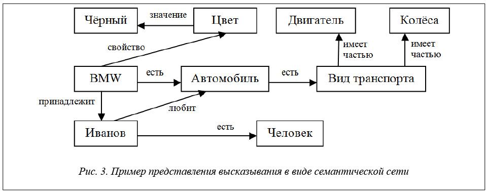 Семантическая сеть википедия