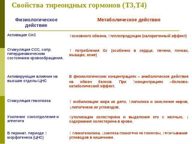 Т3 свободный: что это за гормон, норма и причины отклонения | fr-dc.ru