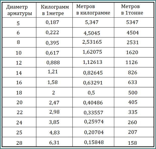Значение погонного метра. погонный метр