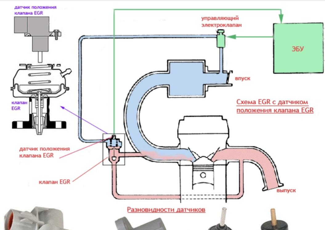 Что такое клапан egr? конструкция, неисправности, способы починки.
