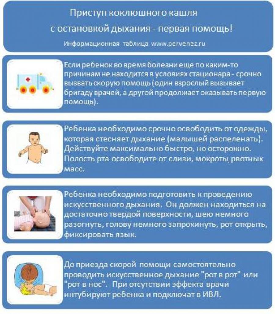 Основные признаки и способы лечения коклюша у детей