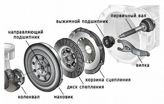 Сцепление (механика)
