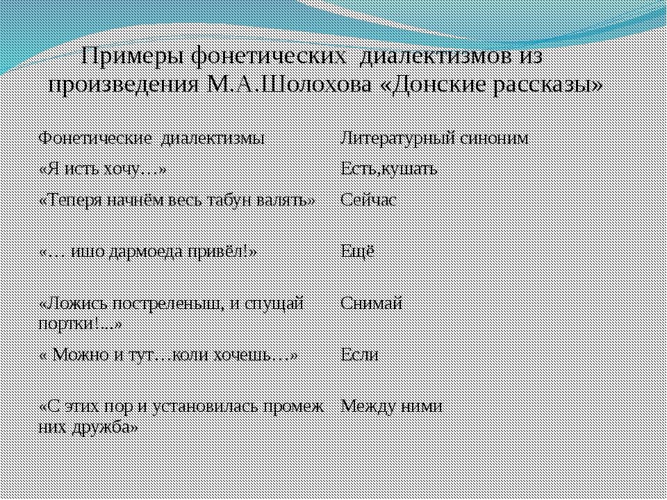 Диалектизмы в русской речи и художественной литературе, основное значение и виды слов, примеры из литературы, диалект, диалектизм, диалекты это.