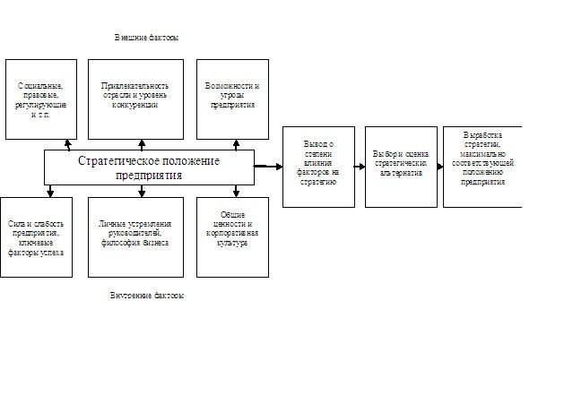 Что такое стратегия предприятия?
