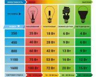 Что такое освещенность, цветовая температура, яркость света: расчет и нормы освещенности
