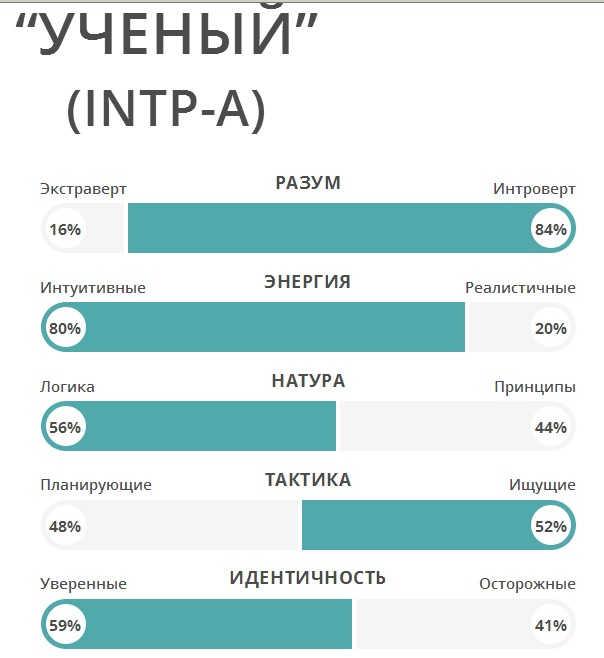 Соционика - это... соционика: определение, типология и особенности :: syl.ru
