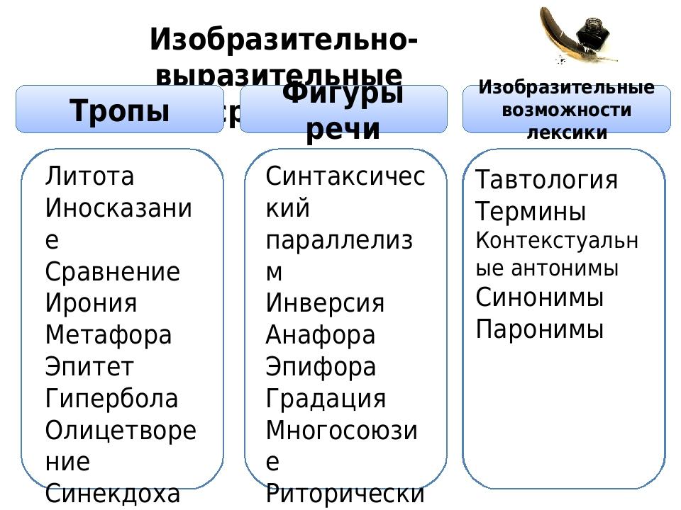 Изобразительно-выразительные средства языка: таблица, тропы и фигуры