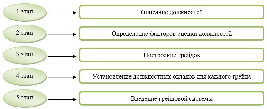Грейдинг — википедия с видео // wiki 2