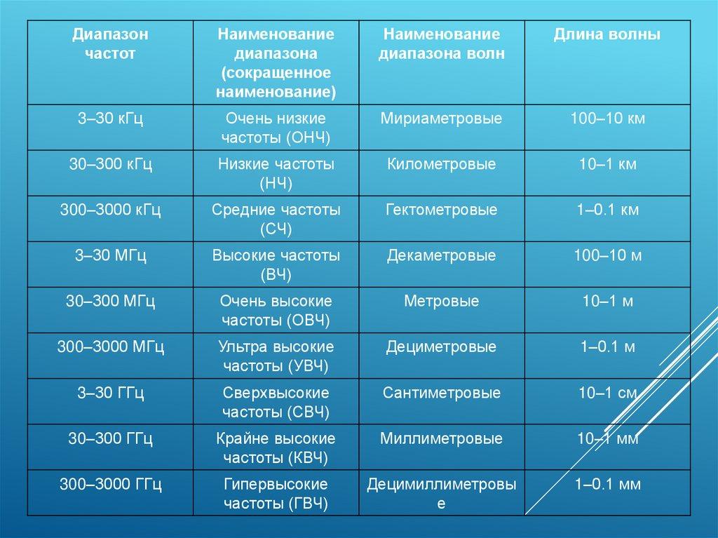Диапазон радиоволн и их распространение