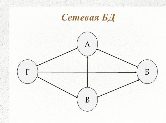 Лекция №4. этапы моделирования базы данных | контент-платформа pandia.ru
