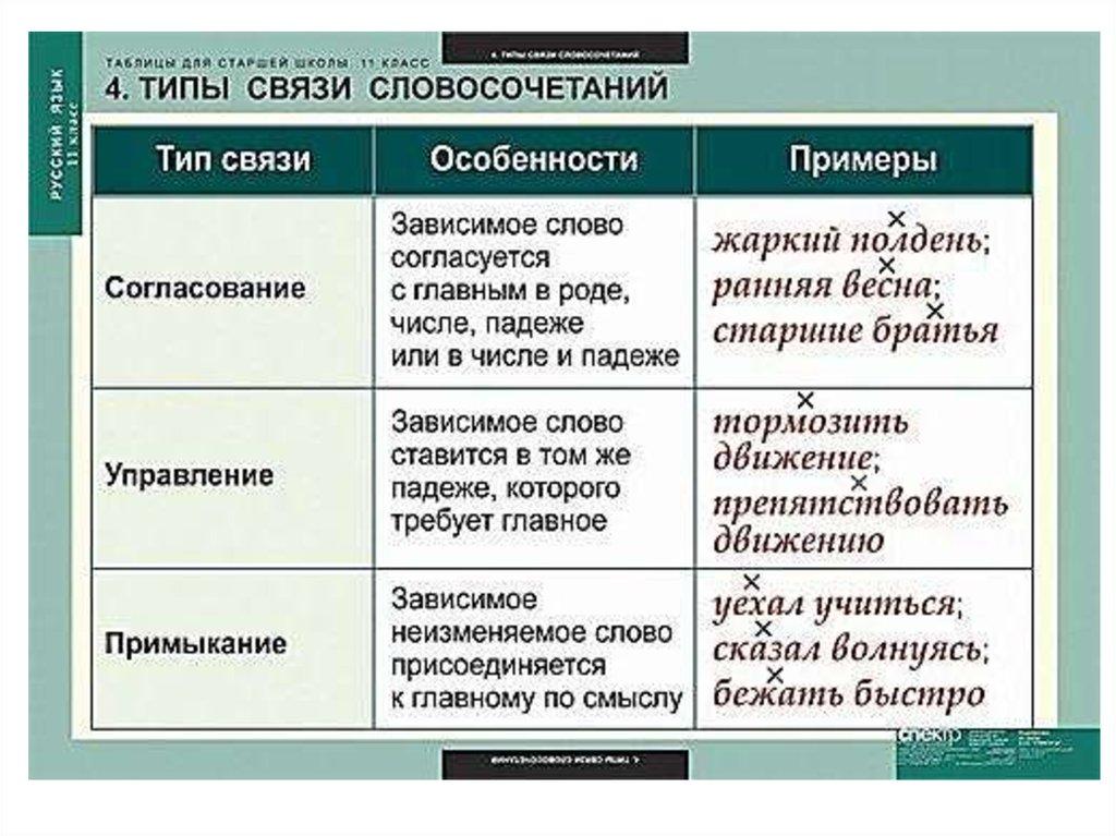"""Конспект урока по русскому языку """"словосочетание"""" 4 класс"""
