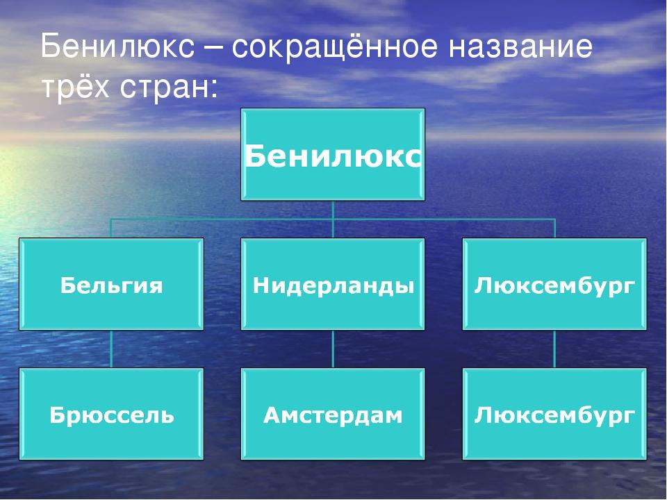 Что такое бенилюкс? материал к уроку «мир вокруг нас» по учебнику а.а.плешакова 3 класс ч.2. составила: кузьмина е.а. - презентация