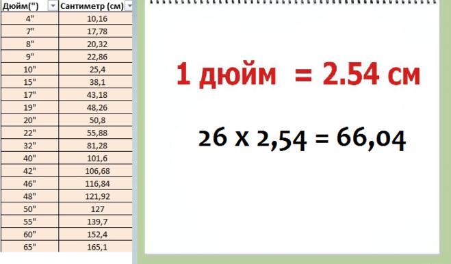 Таблица перевода дюймовых размеров в метрические. дюймы мм