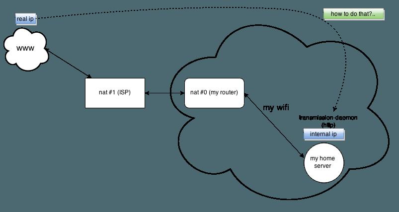 Что такое двойной nat и как решить проблемы с ним?