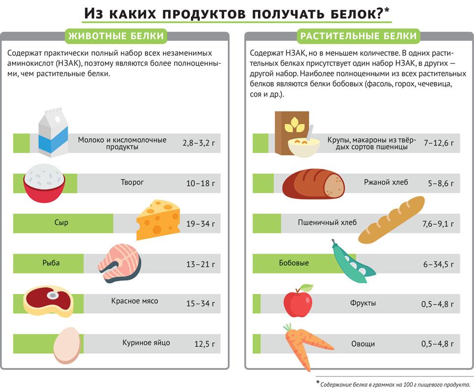 Сывороточный протеин что это такое, его виды и полезные свойства