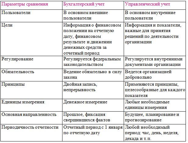 В чем отличие бухгалтерского учета от управленческого - nalog-nalog.ru
