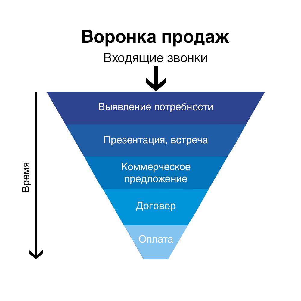 Аналитика воронки продаж / хабр