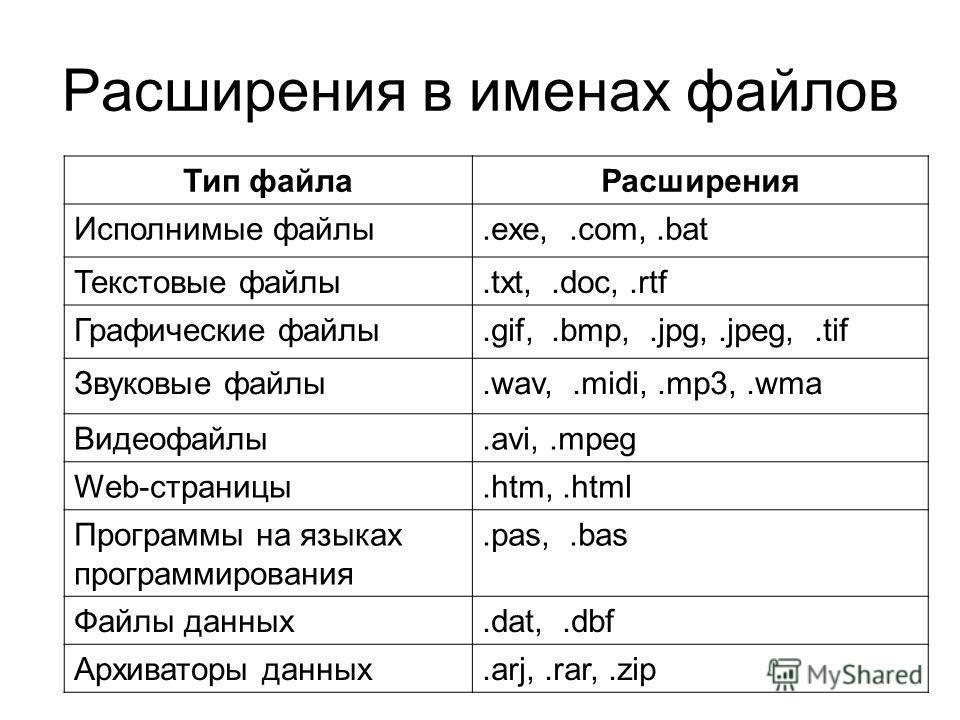 Что такое файл и расширение файла? как создать и открыть текстовый txt файл. чем открывать форматы текстовых файлов?