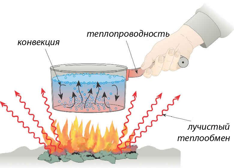 Виды теплообмена: коэффициент теплопередачи