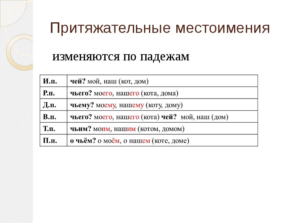 Притяжательные местоимения в русском языке. примеры предложений с притяжательными местоимениями