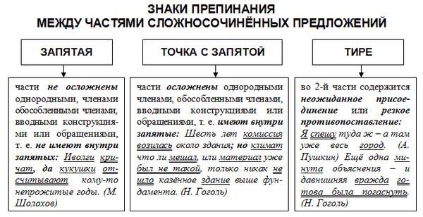 Виды сложных предложений – основные с примерами в таблице (11 класс, русский язык)