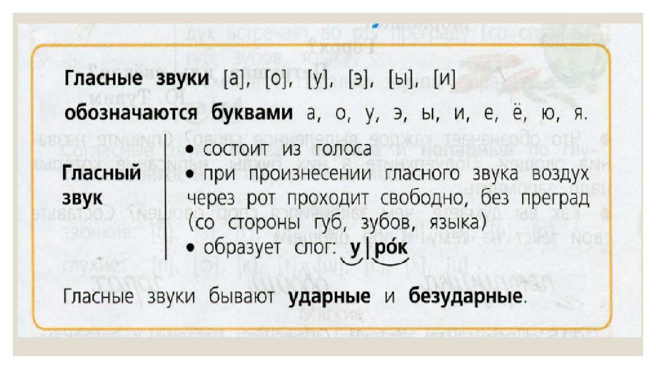 Что такое звук и буква в русском языке