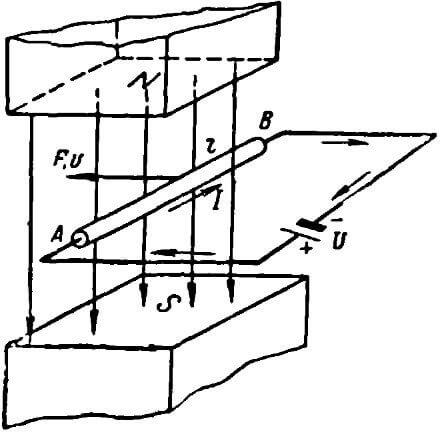 Электромагнитная индукция - electromagnetic induction - qwe.wiki