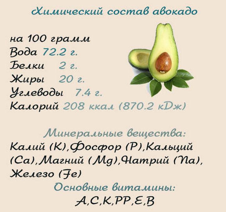 Авокадо – это фрукт или овощ, какое оно на вкус и как его выбрать - ppvkvadrate.ru