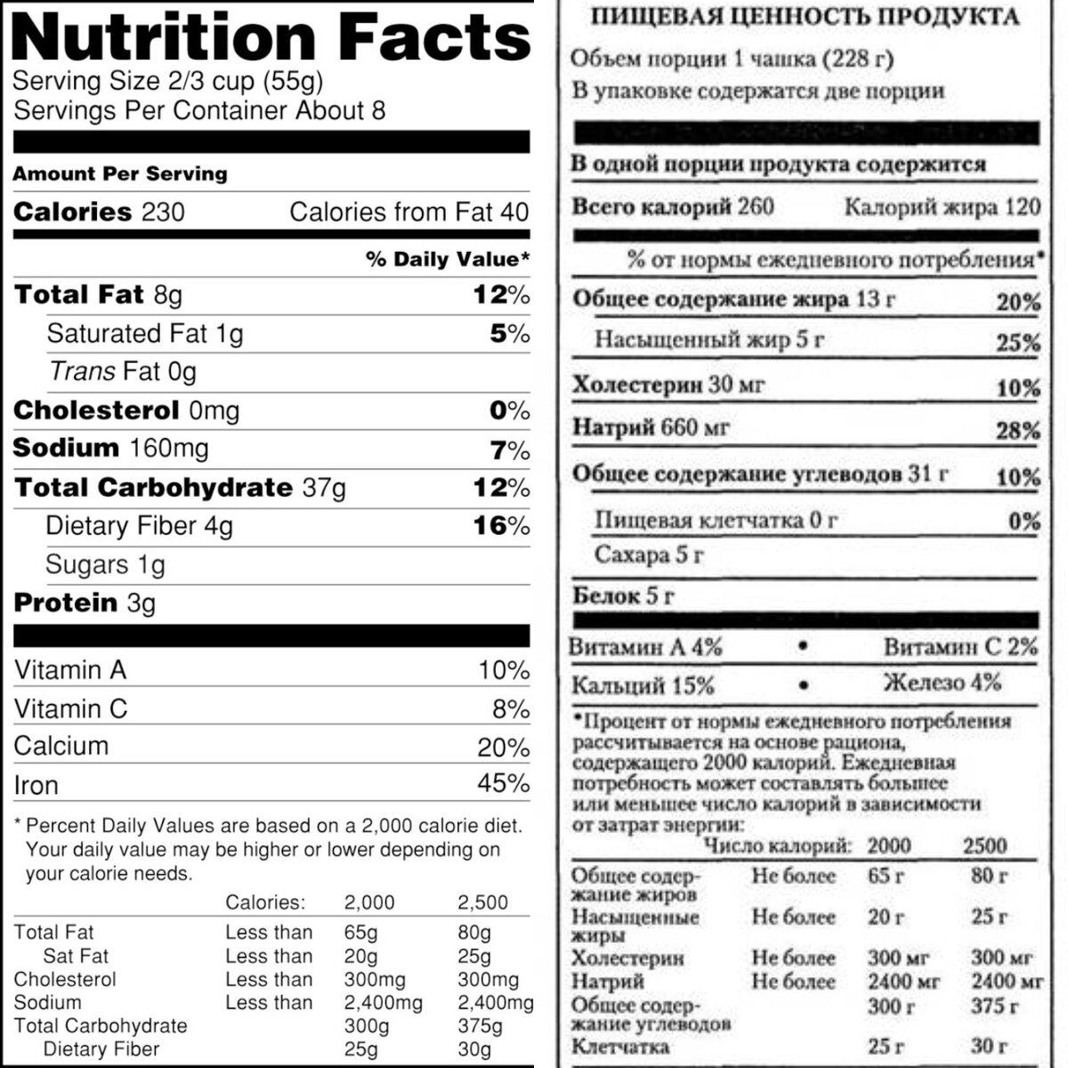 Таблица калорийности всех продуктов