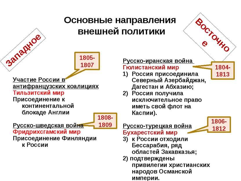 1806 континентальная блокада. хронология российской истории. россия и мир