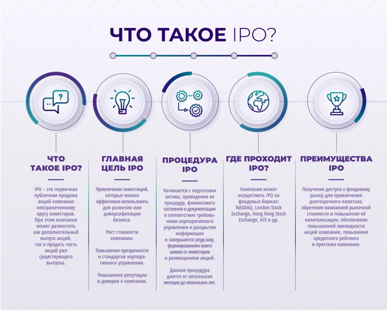 Первичное размещение на бирже (ipo). примеры и суть ipo