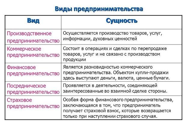 Понятие и функции предпринимательской деятельности согласно гк рф