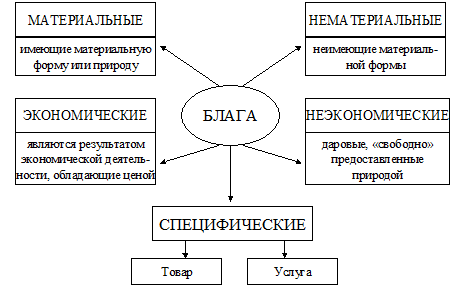 Экономические блага - понятие, виды, характеристики, примеры - помощник для школьников спринт-олимпик.ру