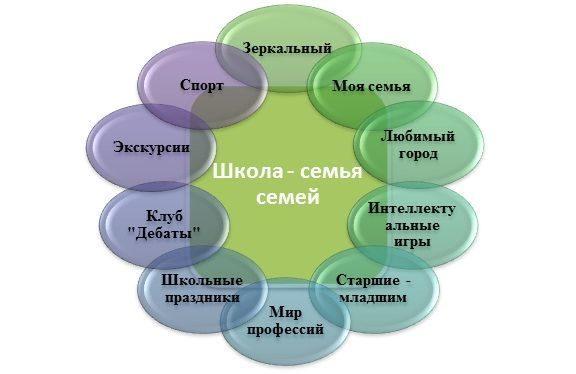 Как найти поддержку социального проекта. виды поддержки социальных проектов в россии