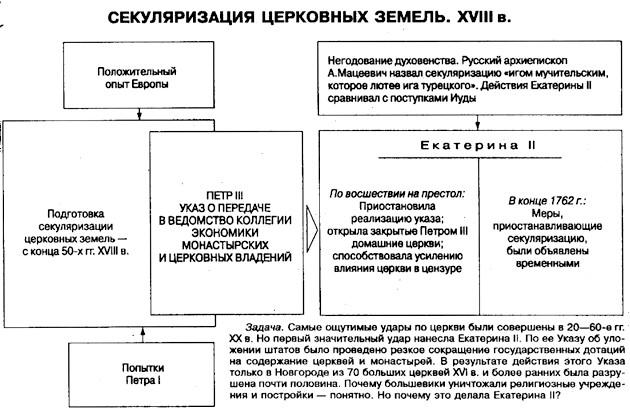 Секуляризация (история) википедия