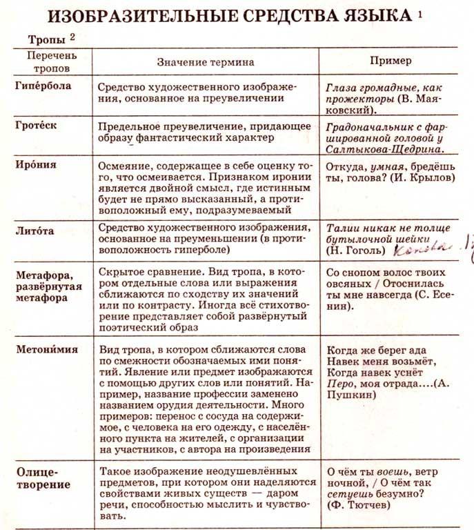 Синтаксические средства выразительности – таблица, список (7 класс, русский язык)