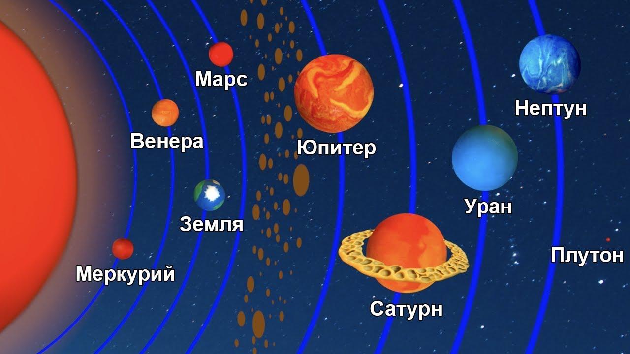 Планеты солнечной системы – по порядку, характеристики, факты, фото и видео