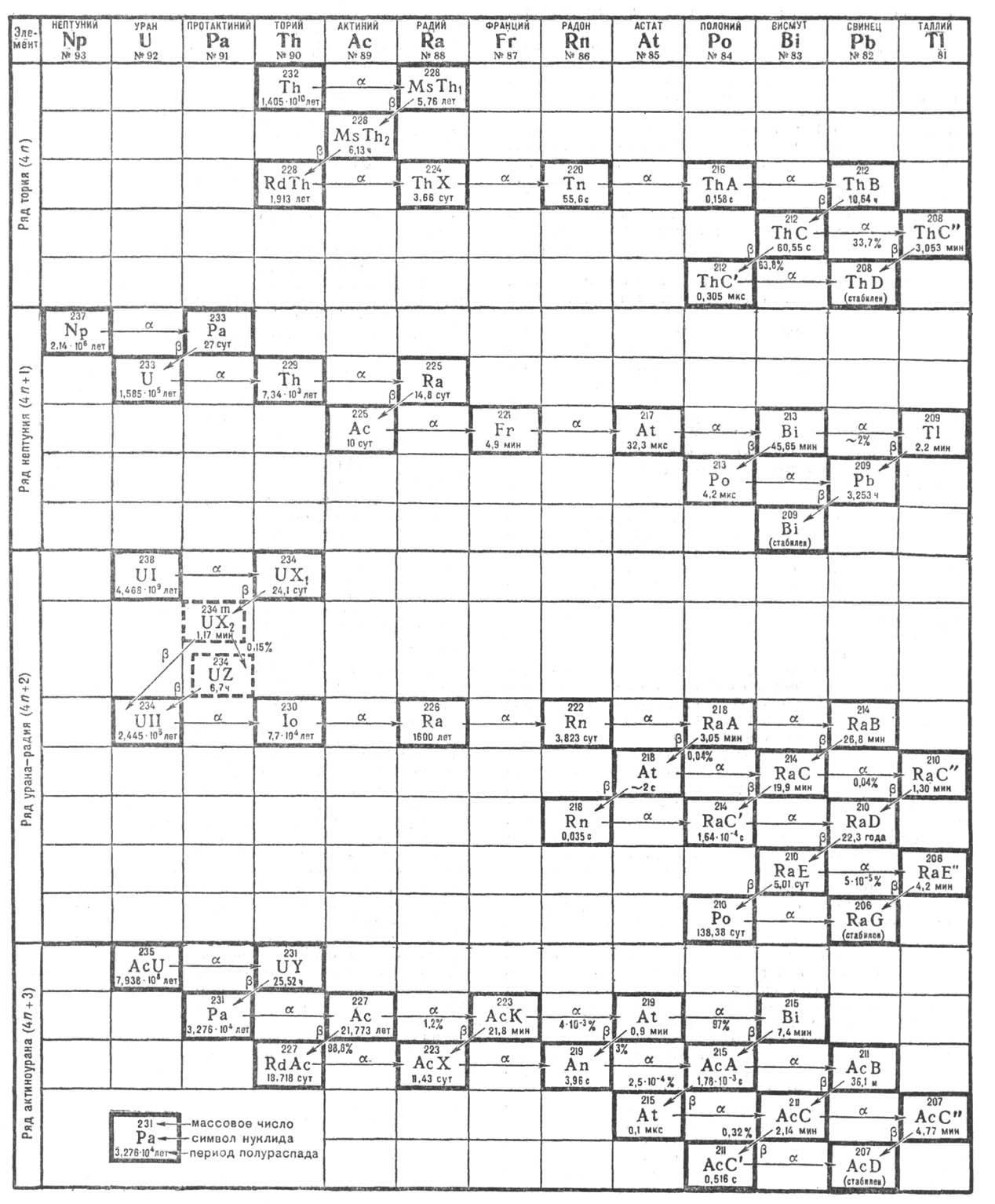 Нуклид — википедия. что такое нуклид