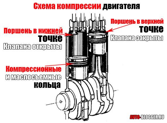 Чем и как проверить компрессию двигателя автомобиля своими руками, отличия для бензинового и дизельного, какова норма и прочее
